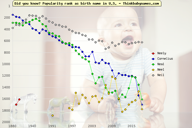 Top 2000 baby names ranking of Neely, Cornelius, Neal, Neel, Neil in U.S.