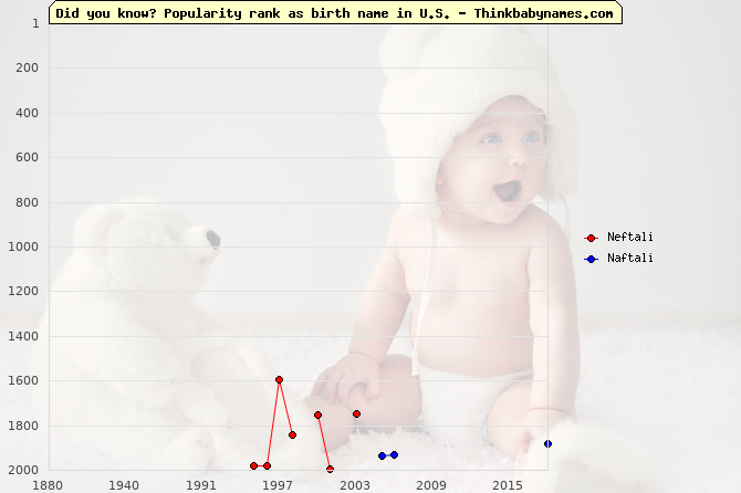 Top 2000 baby names ranking of Neftali, Naftali in U.S.