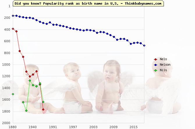 Top 2000 baby names ranking of Nels, Nelson, Nils in U.S.