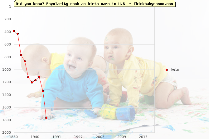 Top 2000 baby names ranking of Nels name in U.S.