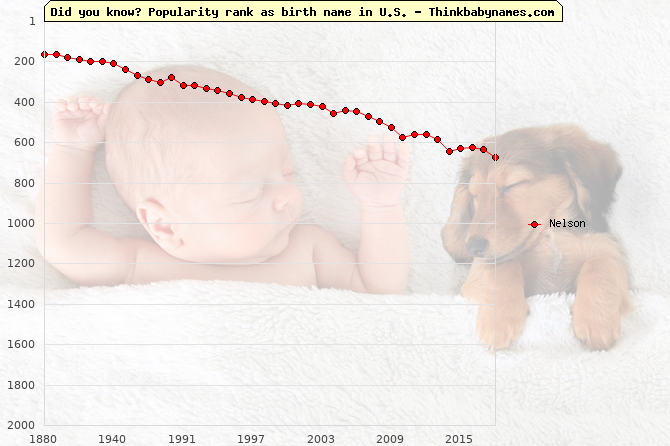Top 2000 baby names ranking of Nelson name in U.S.