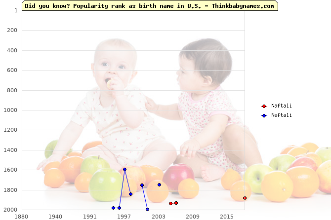 Top 2000 baby names ranking of Naftali, Neftali in U.S.