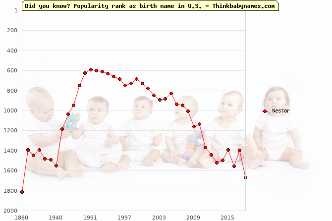 Top 2000 baby names ranking of Nestor name in U.S.