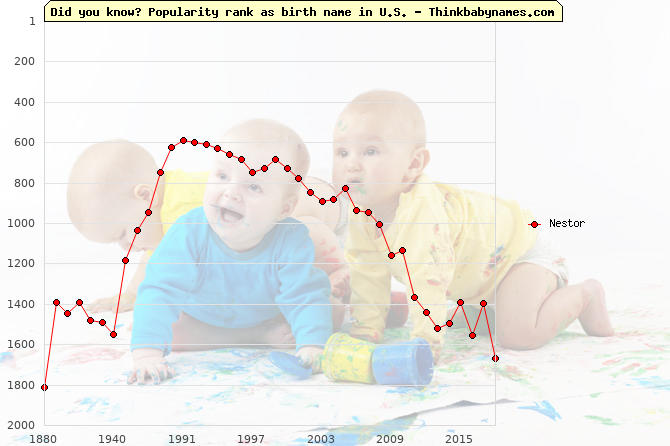 Top 2000 baby names ranking of Nestor in U.S.