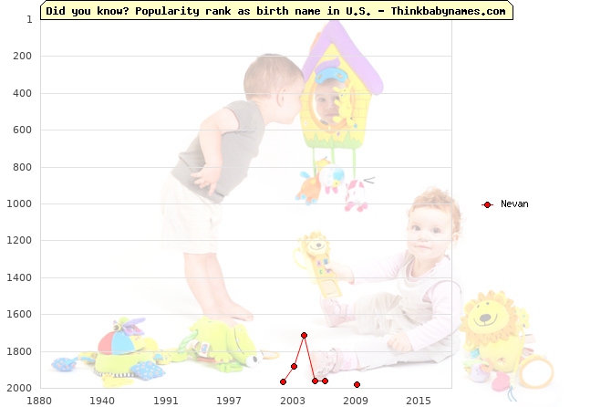 Top 2000 baby names ranking of Nevan name in U.S.
