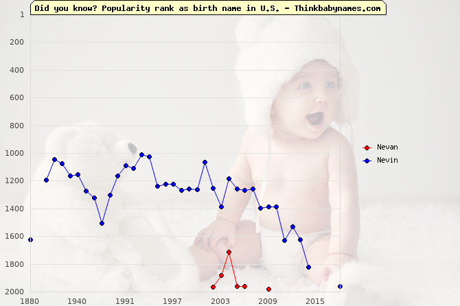 Top 2000 baby names ranking of Nevan, Nevin in U.S.
