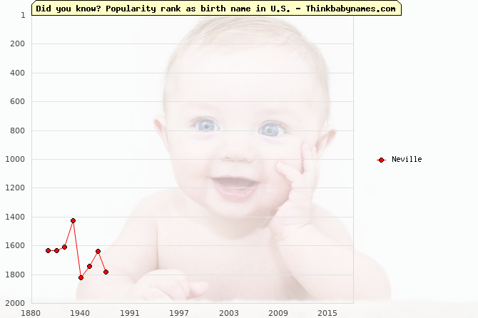 Top 2000 baby names ranking of Neville in U.S.