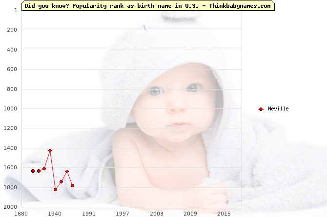 Top 2000 baby names ranking of Neville name in U.S.