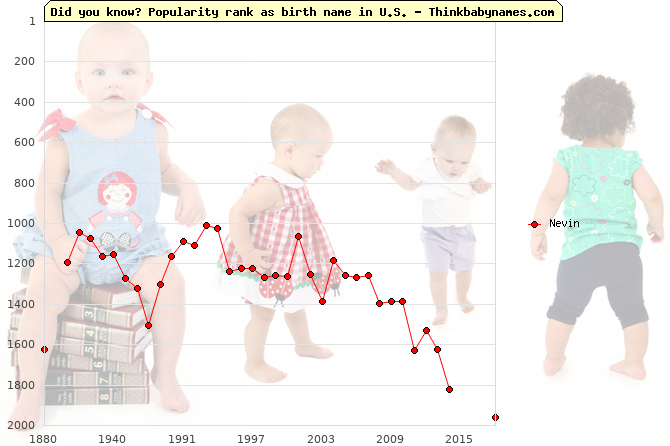 Top 2000 baby names ranking of Nevin name in U.S.
