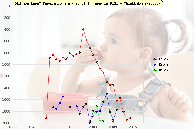 Top 2000 baby names ranking of Kevon, Kevyn, Nevan in U.S.