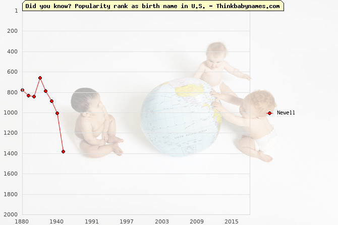 Top 2000 baby names ranking of Newell in U.S.