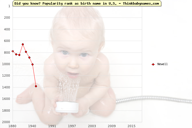 Top 2000 baby names ranking of Newell name in U.S.