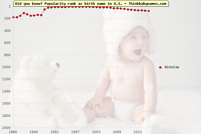 Top 2000 baby names ranking of Nicholas in U.S.