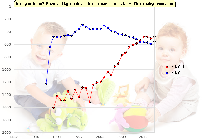 Top 2000 baby names ranking of Nikolai, Nikolas in U.S.