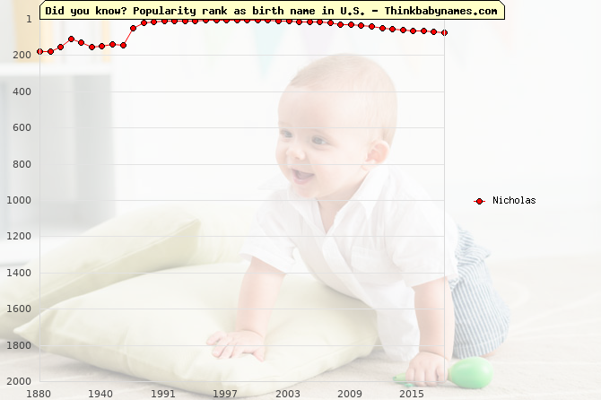 Top 2000 baby names ranking of Nicholas name in U.S.