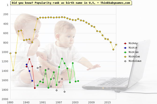 Top 2000 baby names ranking of Nickey, Nickie, Nicklas, Nickolas, Nickolaus in U.S.