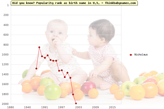 Top 2000 baby names ranking of Nicholaus name in U.S.