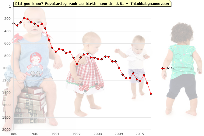 Top 2000 baby names ranking of Nick name in U.S.