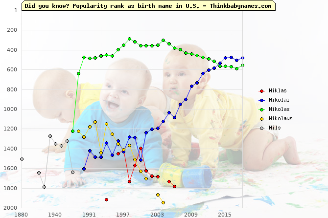 Top 2000 baby names ranking of Niklas, Nikolai, Nikolas, Nikolaus, Nils in U.S.