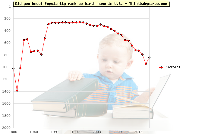 Top 2000 baby names ranking of Nickolas name in U.S.