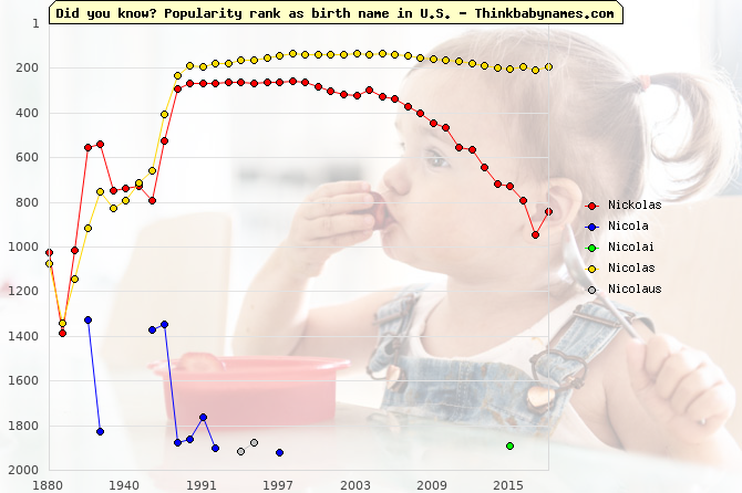 Top 2000 baby names ranking of Nickolas, Nicola, Nicolai, Nicolas, Nicolaus in U.S.