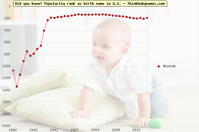 Top 2000 baby names ranking of Nicolas name in U.S.