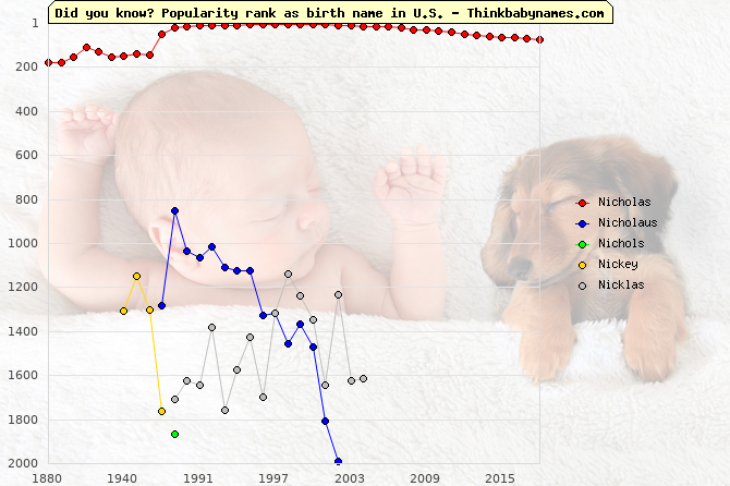Top 2000 baby names ranking of Nicholas, Nicholaus, Nichols, Nickey, Nicklas in U.S.