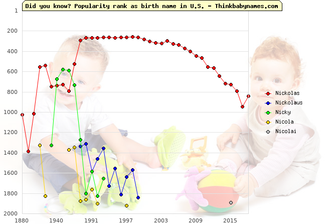 Top 2000 baby names ranking of Nickolas, Nickolaus, Nicky, Nicola, Nicolai in U.S.