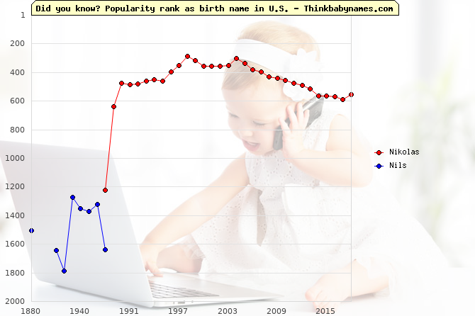 Top 2000 baby names ranking of Nikolas, Nils in U.S.