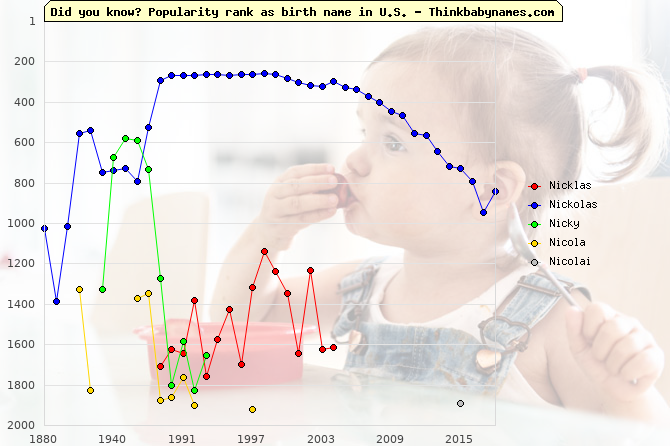 Top 2000 baby names ranking of Nicklas, Nickolas, Nicky, Nicola, Nicolai in U.S.