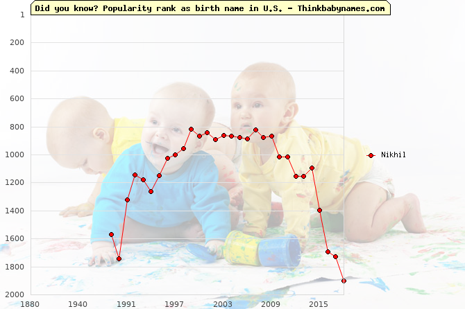 Top 2000 baby names ranking of Nikhil in U.S.