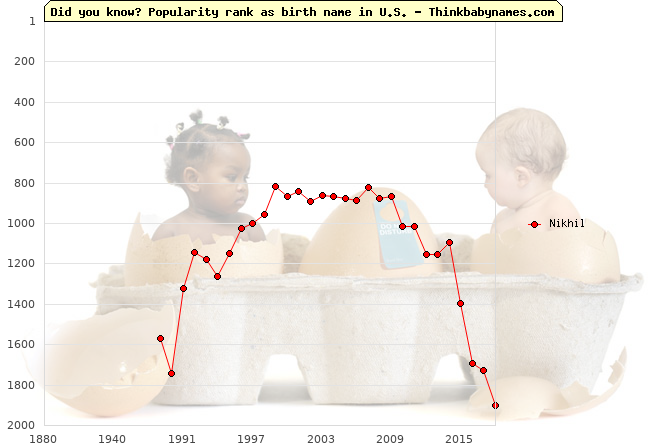 Top 2000 baby names ranking of Nikhil name in U.S.