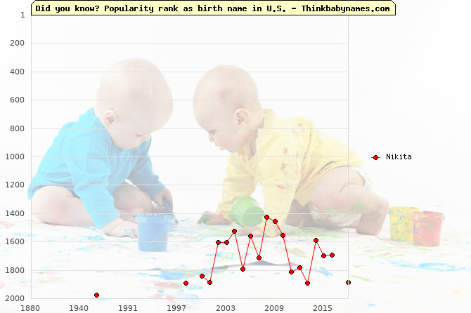 Top 2000 baby names ranking of Nikita name in U.S.