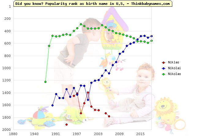 Top 2000 baby names ranking of Niklas, Nikolai, Nikolas in U.S.