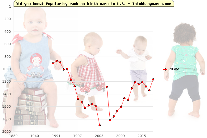 Top 2000 baby names ranking of Nikko name in U.S.
