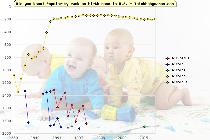 Top 2000 baby names ranking of Nickolaus, Nicola, Nicolai, Nicolas, Nicolaus in U.S.