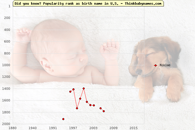 Top 2000 baby names ranking of Niklas name in U.S.
