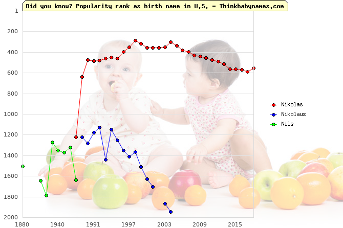 Top 2000 baby names ranking of Nikolas, Nikolaus, Nils in U.S.