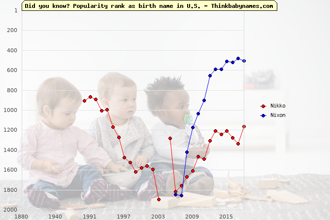 Top 2000 baby names ranking of Nikko, Nixon in U.S.