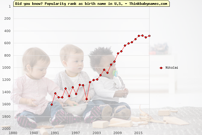 Top 2000 baby names ranking of Nikolai name in U.S.