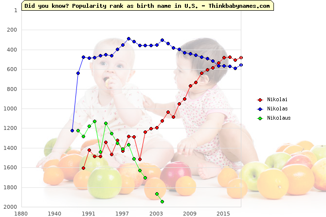 Top 2000 baby names ranking of Nikolai, Nikolas, Nikolaus in U.S.