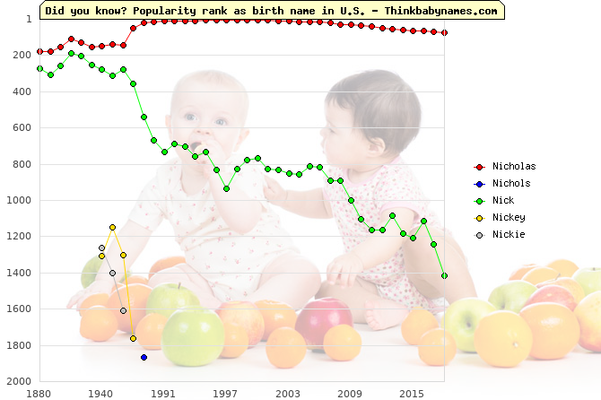 Top 2000 baby names ranking of Nicholas, Nichols, Nick, Nickey, Nickie in U.S.