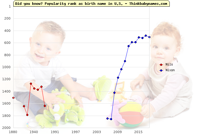 Top 2000 baby names ranking of Nils, Nixon in U.S.
