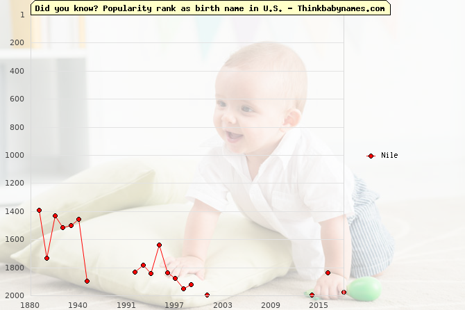Top 2000 baby names ranking of Nile name in U.S.
