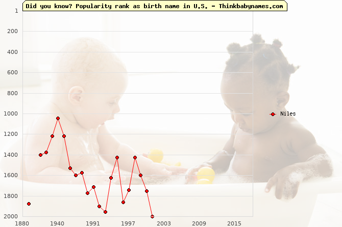 Top 2000 baby names ranking of Niles name in U.S.