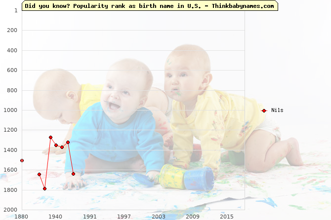 Top 2000 baby names ranking of Nils name in U.S.
