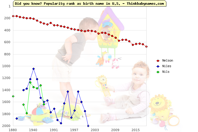 Top 2000 baby names ranking of Nelson, Niles, Nils in U.S.