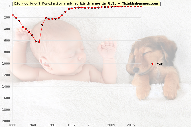 Top 2000 baby names ranking of Noah name in U.S.