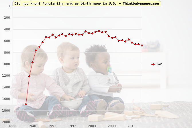 Top 2000 baby names ranking of Noe name in U.S.