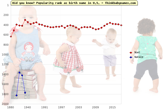 Top 2000 baby names ranking of Noel, Natale in U.S.